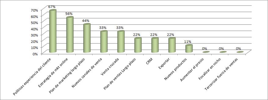 Resultados de las encuestas para opciones de marketing